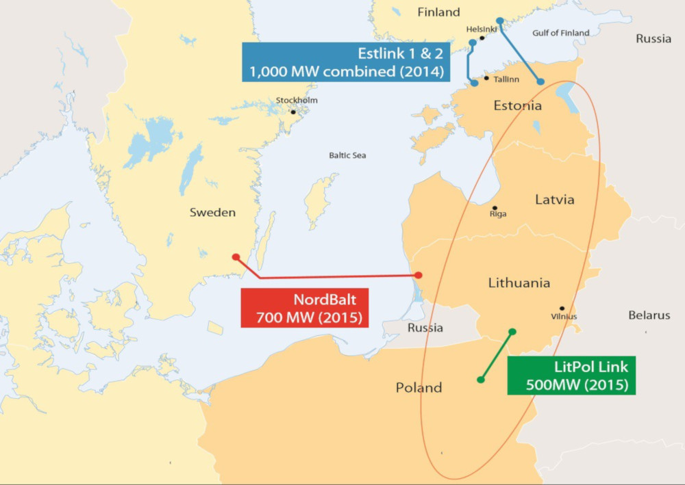 The electrical synchronisation of Baltic states is getting closer