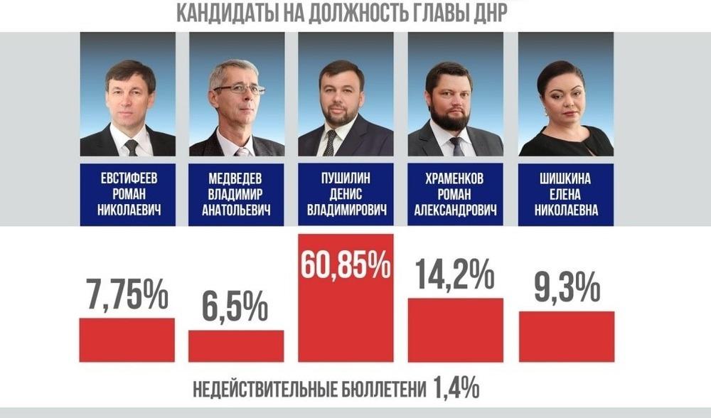 Pseudowybory w okupowanym Donbasie
